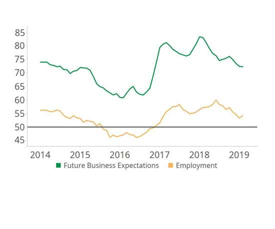 line graph of future business expectations and employment