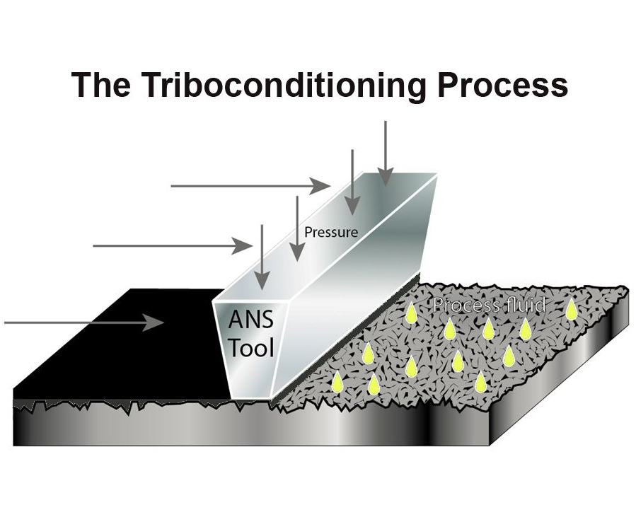 The Triboconditioning process.