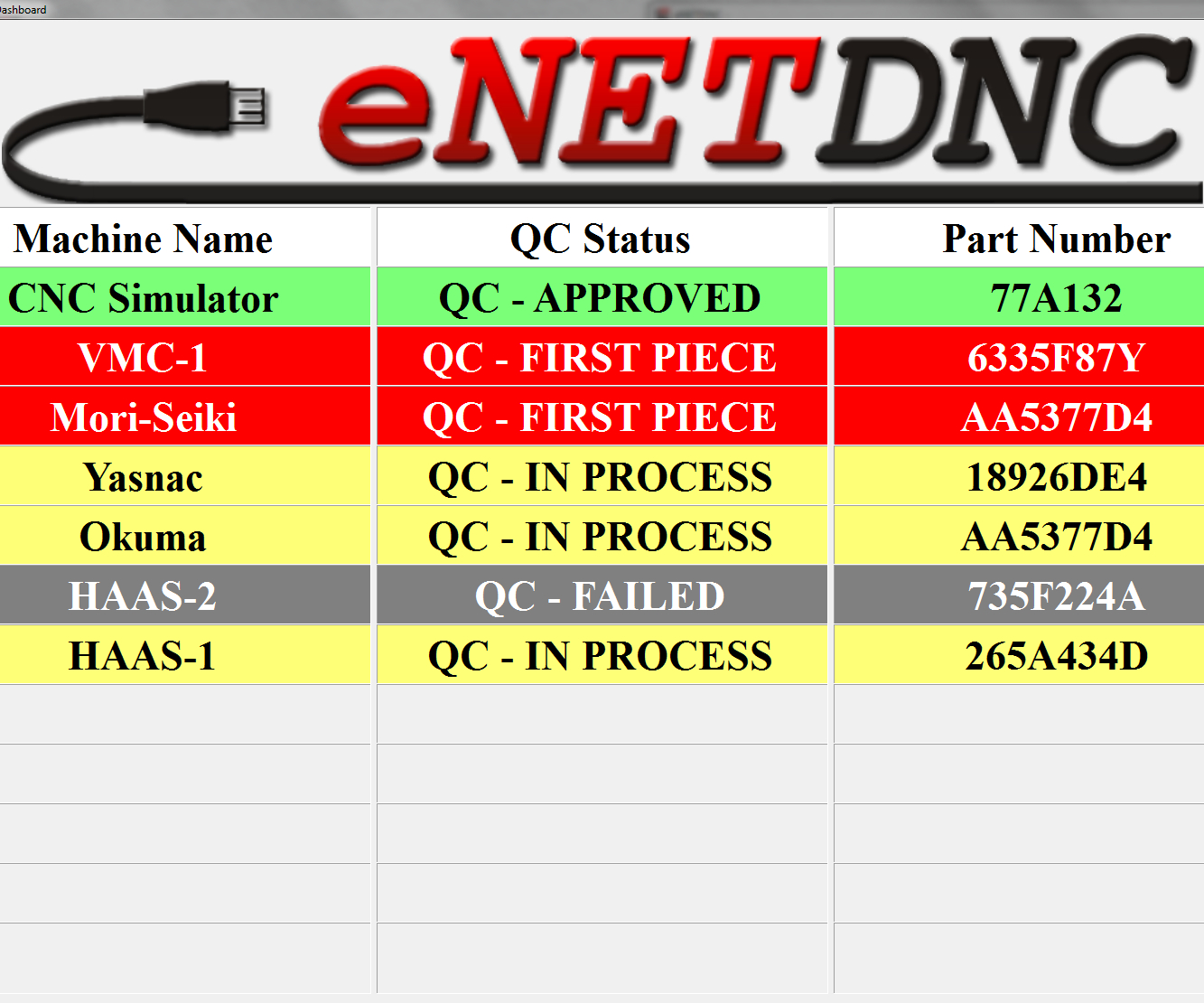 eNetDNC's QC Dashboard