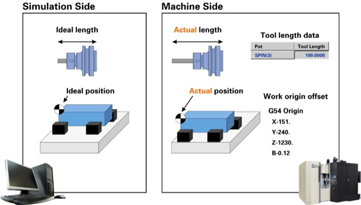 Makino Collision Safe Guard, simulation side vs machine side