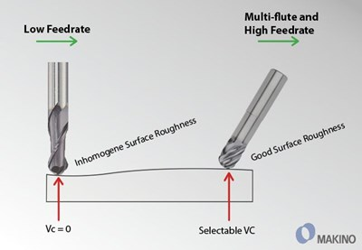 tilting ball nose end mill