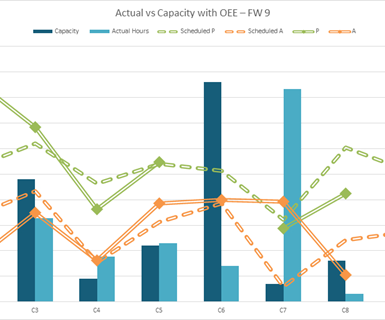 Overlaying overall equipment effectiveness (OEE) metrics from the machine monitoring system on this capacity chart helps Superior Completion Services (SCS) schedule work more effectively.
