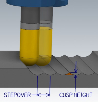 milling cusp height