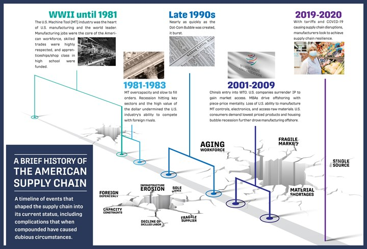 American manufacturing supply chain infographic