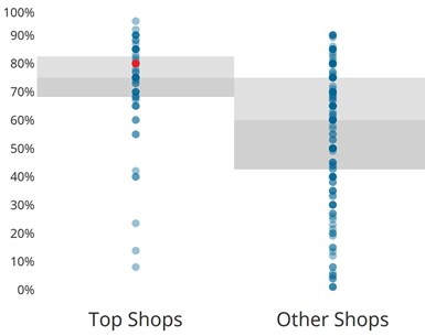 A dot plot used to display continues variables is one example of new formatting for Top Shops benchmarking program data.