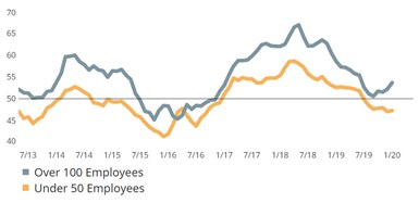 Larger Firms Report Expanding Business Conditions,