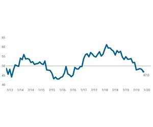 Mild Metalworking Index Contracts, Led By Drop in Backlogs