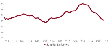November 2019 supplier deliveries (3MMA)