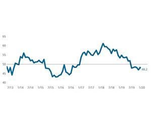 Metalworking Index Improves, Led by Supplier Deliveries