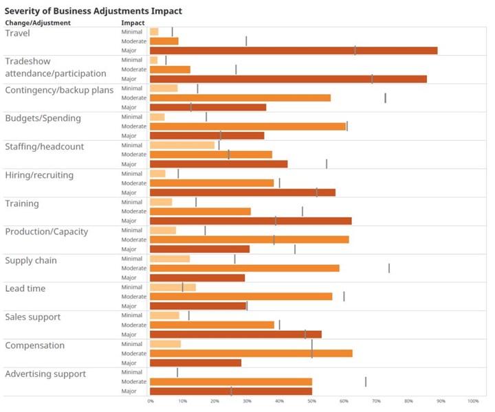 business adjustment