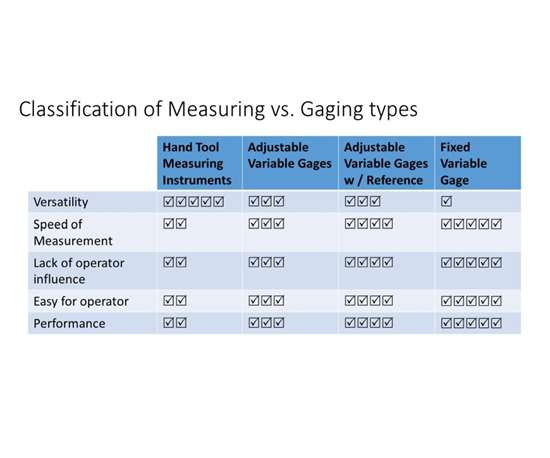 classification of measuring versus gaging types chart