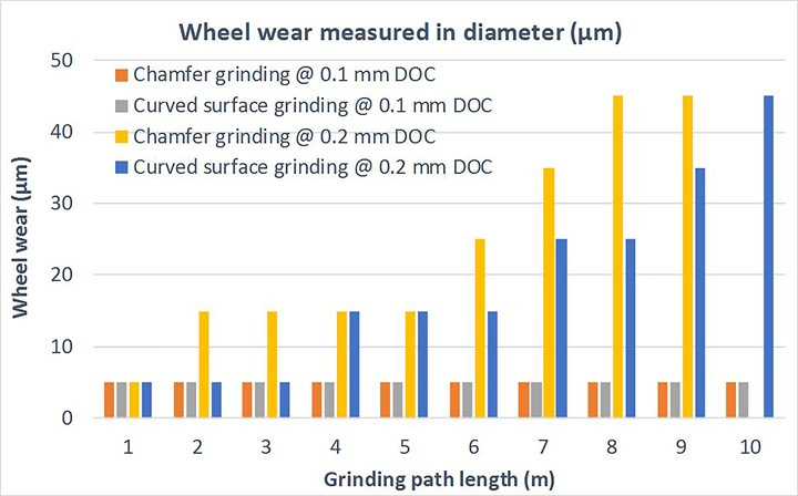 Graph showing measured wheel wear as a function of grinding path length