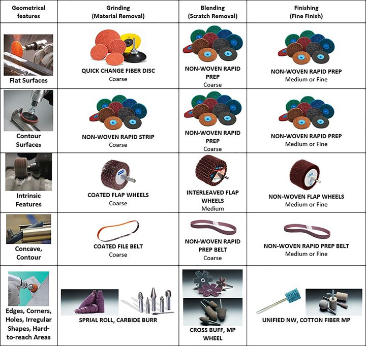 Table showing abrasive finishing products