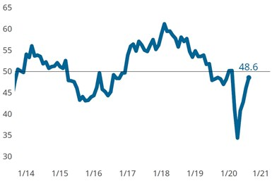 Metalworking business index August