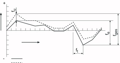 Dial indicator testing plot.