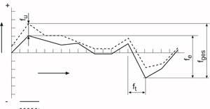 Automating the Indicator Calibration Process