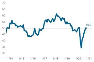 Metalworking Index Posts 'No-Change' Month in September