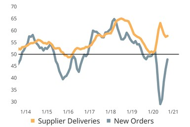 New Orders and Supplier Deliveries September 2020