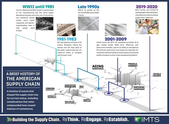 U.S. Supply Chain History