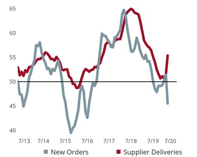 New Orders and Supplier Deliveries graph