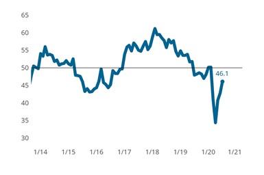 Gardner Business Index Metalworking