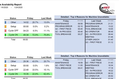 A partial screenshot of the new eNET daily all-machine availability report
