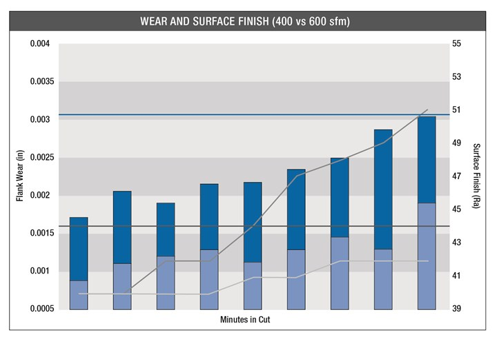 A bar chart tracks tool wear over time at differnet speeds for cemented carbide and binderless CBN.