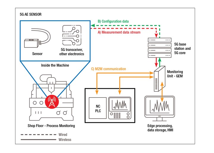 A diagram depicts data flows in a test of 5G sensors mounted to toolholders inside the workzone of a CNC machine tool.