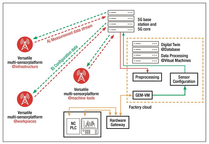 Figure 2. With the right sensor hardware in place, 5G connection and an on-premise cloud could enable reliably processing masses of data from sensors mounted on workpieces, inside machine tools and throughout the shop floor. Figure 2. With the right sensor hardware in place, 5G connection and an on-premise cloud could enable reliably processing masses of data from sensors mounted on workpieces, inside machine tools and throughout the shop floor.