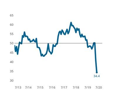 Metalworking business index