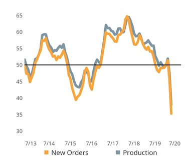 GBI new orders and production for April 2020