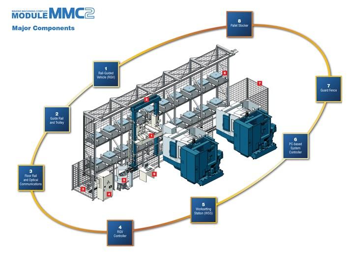 Makino MMC2 machining cell diagram