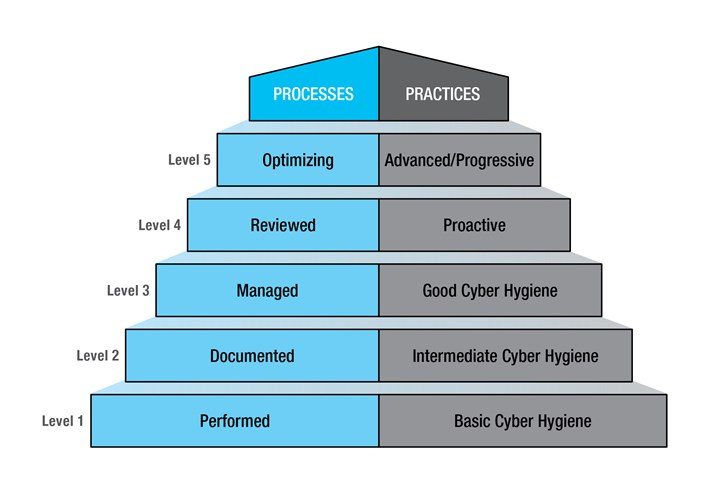A chart illustrates the requirements for practices and processes under new Cybersecurity Maturity Model Certification (CMMC) manufacturing requirements for CNC machining.