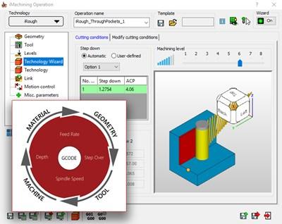 SolidCAM的图像处理技术向导