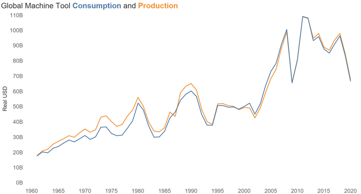 machine tool production and consumption 2020