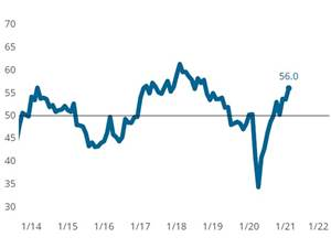 Business Activity Accelerates Thanks to New Orders and Employment