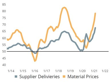 Supply chain reading for Metalworking Index