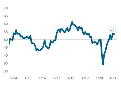 March Metalworking Index