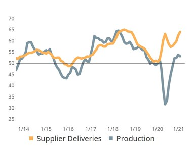 March 2021 Metalworking supply chain reading