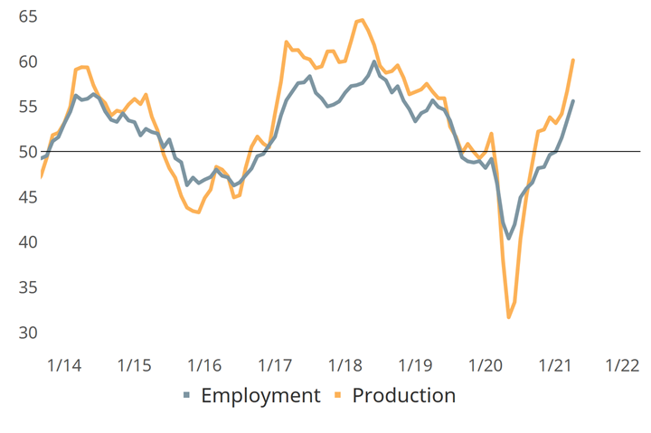 Metalworking employment and production