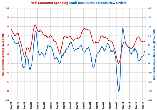Gardner Business Index: Durable Goods Orders Showing Strength