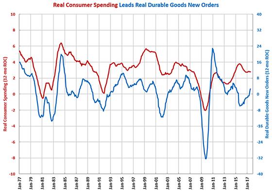 Gardner Business Index: Durable Goods Orders Showing Strength