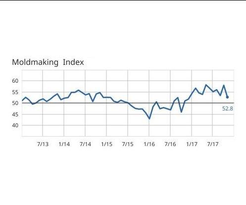 Moldmaking Index 2013-2017