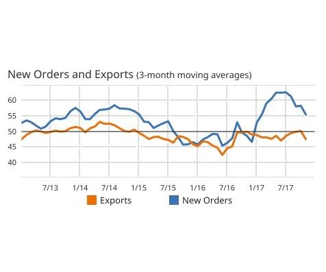 New orders and exports in three month moving averages from July 2013 to November 2017