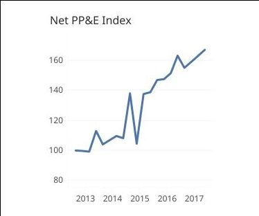 Graph showing Net PP&E Index from 2013-2017
