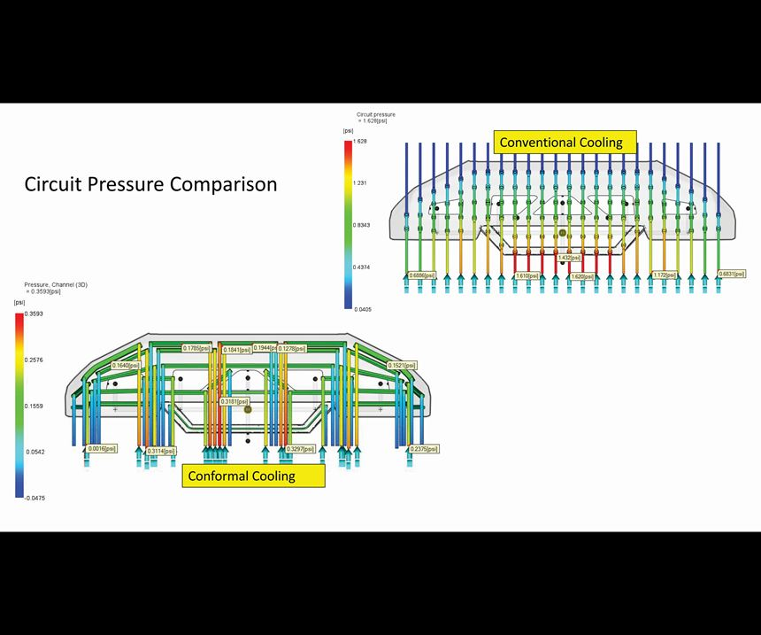 Coolant circuit pressure comparison between a conventionally-cooled and conformal-cooled bumper mold.