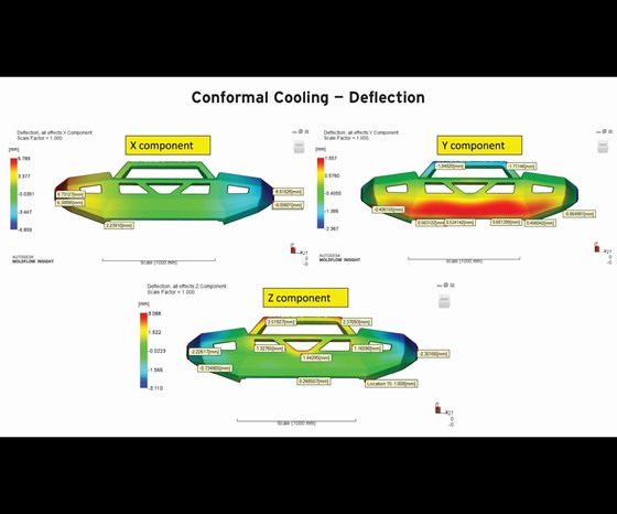 Deflection analysis results with a conformal-cooled bumper mold.