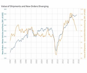 Graph showing percentages in the value of shipments over new orders is diverging in 2017