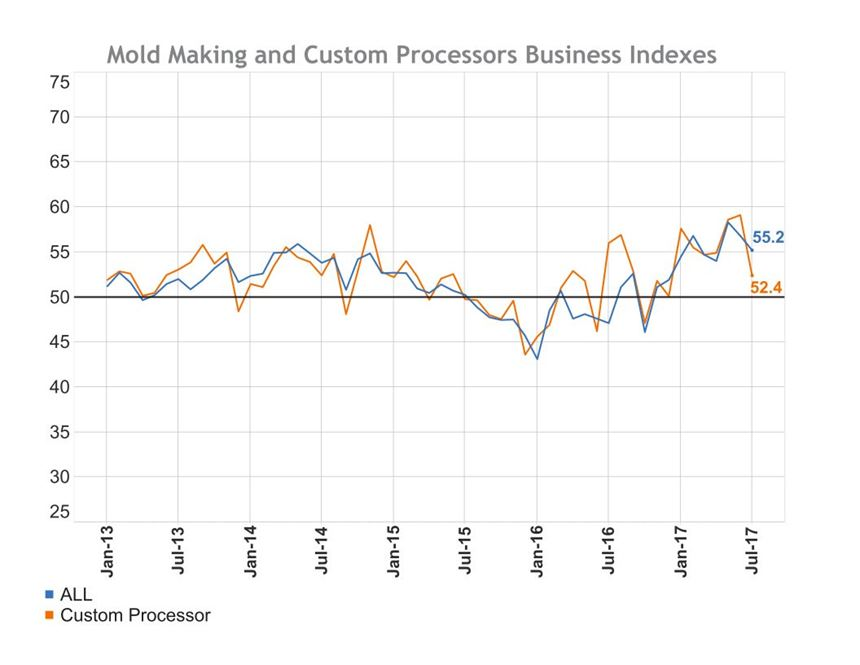 Graph showing 55.2 moldmaking index reading and a 52.4 custom processor reading for July 2017