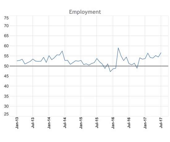 Graph showing employment rates from January 2013 to July 2017